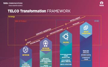 telco-framework